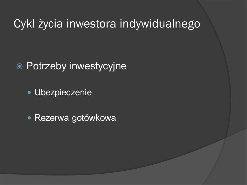 Cykl życia inwestora indywidualnego Potrzeby inwestycyjne Ubezpieczenie Rezerwa gotówkowa