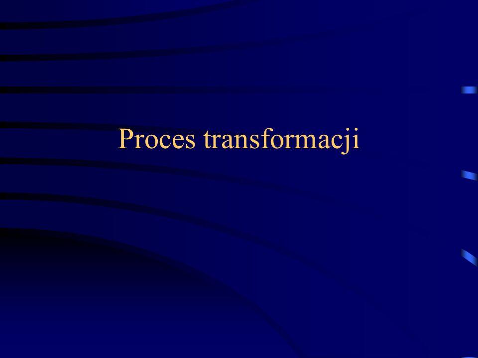 Proces transformacji