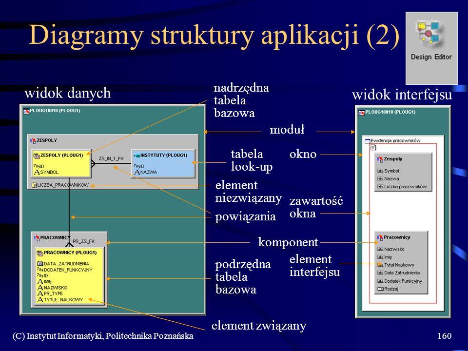 (C) Instytut Informatyki, Politechnika Poznańska160 Diagramy struktury aplikacji (2) widok danych widok interfejsu moduł podrzędna tabela bazowa tabela look-up element związany komponent element niezwiązany powiązania okno zawartość okna element interfejsu nadrzędna tabela bazowa