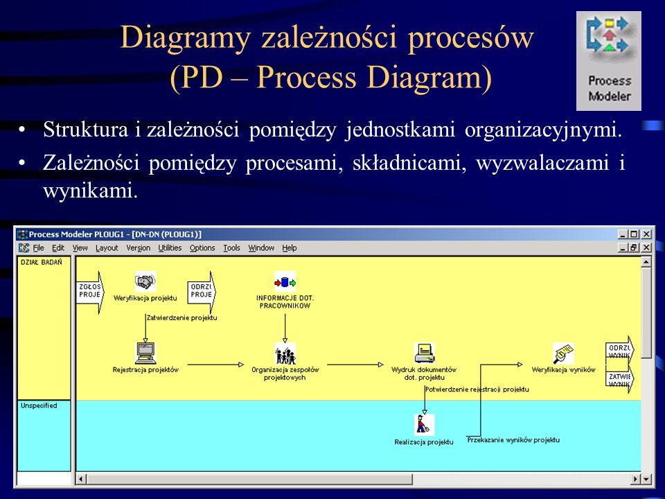 (C) Instytut Informatyki, Politechnika Poznańska17 Diagramy zależności procesów (PD – Process Diagram) Struktura i zależności pomiędzy jednostkami org