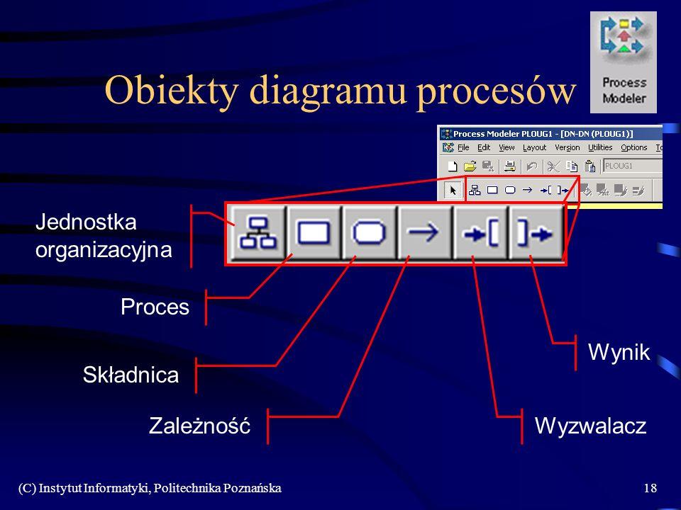 (C) Instytut Informatyki, Politechnika Poznańska18 Obiekty diagramu procesów Jednostka organizacyjna Proces Składnica ZależnośćWyzwalacz Wynik