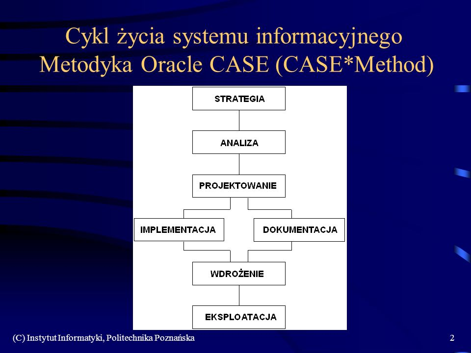(C) Instytut Informatyki, Politechnika Poznańska2 Cykl życia systemu informacyjnego Metodyka Oracle CASE (CASE*Method)