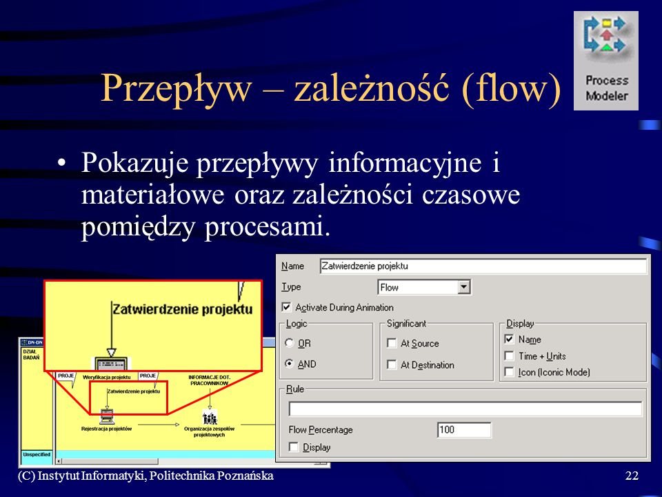 (C) Instytut Informatyki, Politechnika Poznańska22 Przepływ – zależność (flow) Pokazuje przepływy informacyjne i materiałowe oraz zależności czasowe pomiędzy procesami.