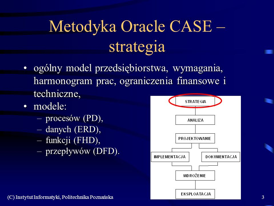 (C) Instytut Informatyki, Politechnika Poznańska3 Metodyka Oracle CASE – strategia ogólny model przedsiębiorstwa, wymagania, harmonogram prac, ograniczenia finansowe i techniczne,ogólny model przedsiębiorstwa, wymagania, harmonogram prac, ograniczenia finansowe i techniczne, modele:modele: –procesów (PD), –danych (ERD), –funkcji (FHD), –przepływów (DFD).