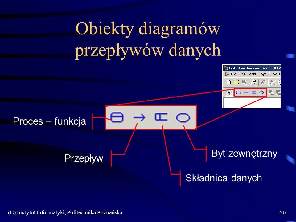 (C) Instytut Informatyki, Politechnika Poznańska56 Obiekty diagramów przepływów danych Proces – funkcja Przepływ Składnica danych Byt zewnętrzny