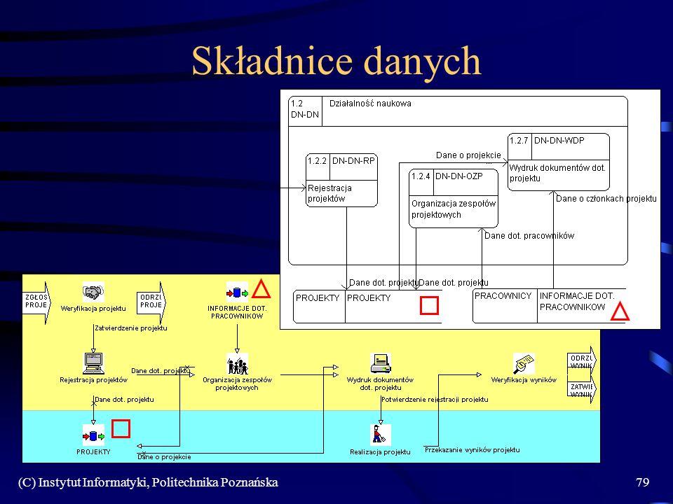 (C) Instytut Informatyki, Politechnika Poznańska79 Składnice danych