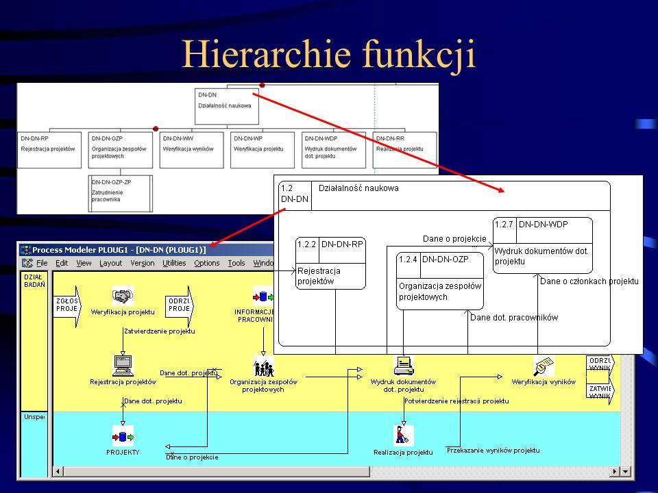 (C) Instytut Informatyki, Politechnika Poznańska81 Hierarchie funkcji