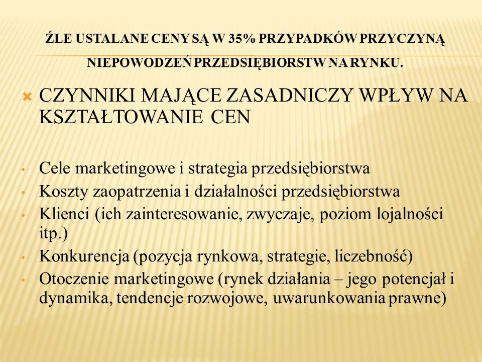 CZYNNIKI MAJĄCE ZASADNICZY WPŁYW NA KSZTAŁTOWANIE CEN Cele marketingowe i strategia przedsiębiorstwa Koszty zaopatrzenia i działalności przedsiębiorst