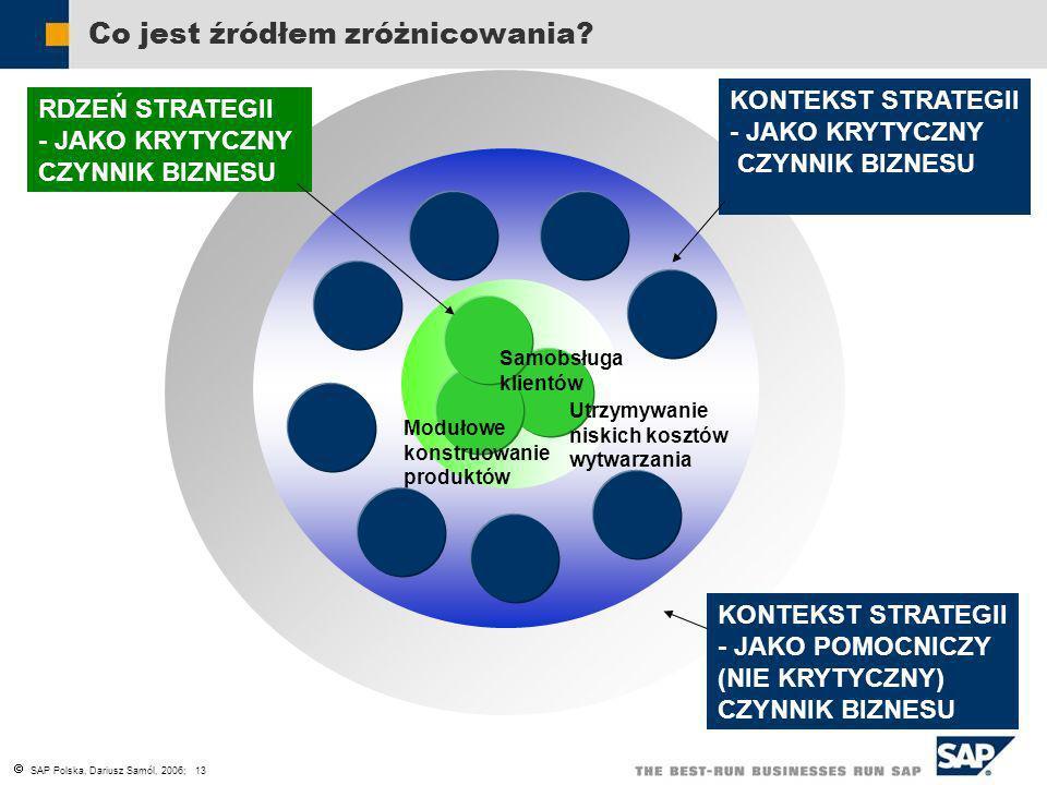 SAP Polska, Dariusz Samól, 2006; 13 Utrzymywanie niskich kosztów wytwarzania Modułowe konstruowanie produktów Samobsługa klientów RDZEŃ STRATEGII - JA