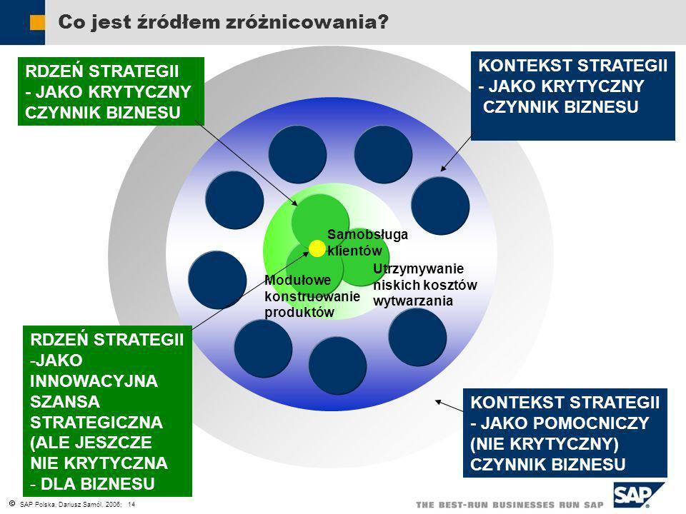 SAP Polska, Dariusz Samól, 2006; 14 Utrzymywanie niskich kosztów wytwarzania Modułowe konstruowanie produktów Samobsługa klientów RDZEŃ STRATEGII - JA