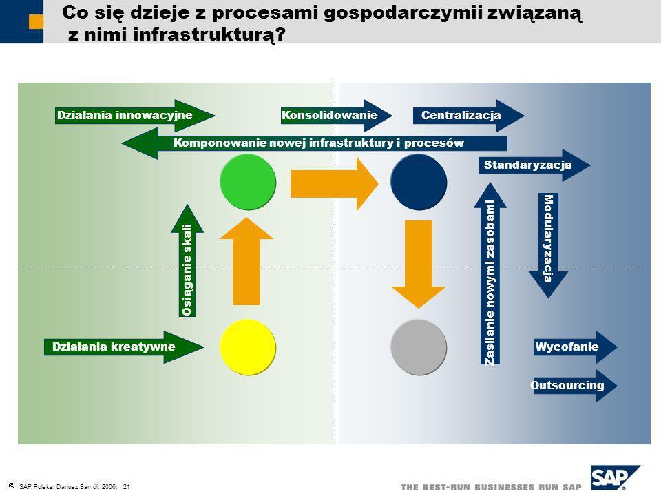 SAP Polska, Dariusz Samól, 2006; 21 Co się dzieje z procesami gospodarczymii związaną z nimi infrastrukturą? Zasilanie nowymi zasobami Działania innow
