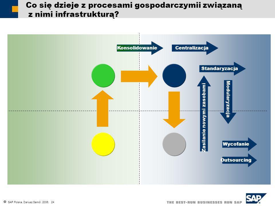 SAP Polska, Dariusz Samól, 2006; 24 Co się dzieje z procesami gospodarczymii związaną z nimi infrastrukturą? Zasilanie nowymi zasobami KonsolidowanieC