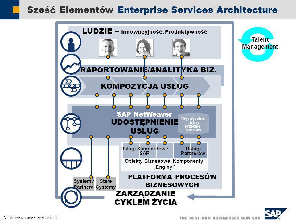 SAP Polska, Dariusz Samól, 2006; 33 Sześć Elementów Enterprise Services Architecture RAPORTOWANIE/ANALITYKA BIZ. Systemy Partnera Stare Systemy LUDZIE