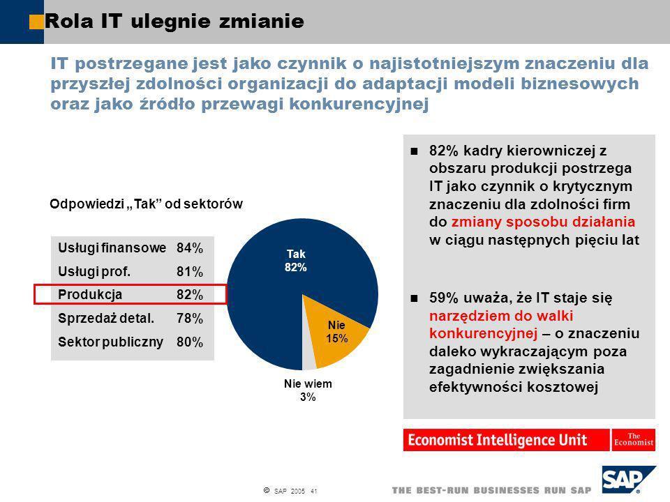 SAP 2005 41 Usługi finansowe84% Usługi prof.81% Produkcja82% Sprzedaż detal.78% Sektor publiczny80% 82% kadry kierowniczej z obszaru produkcji postrze