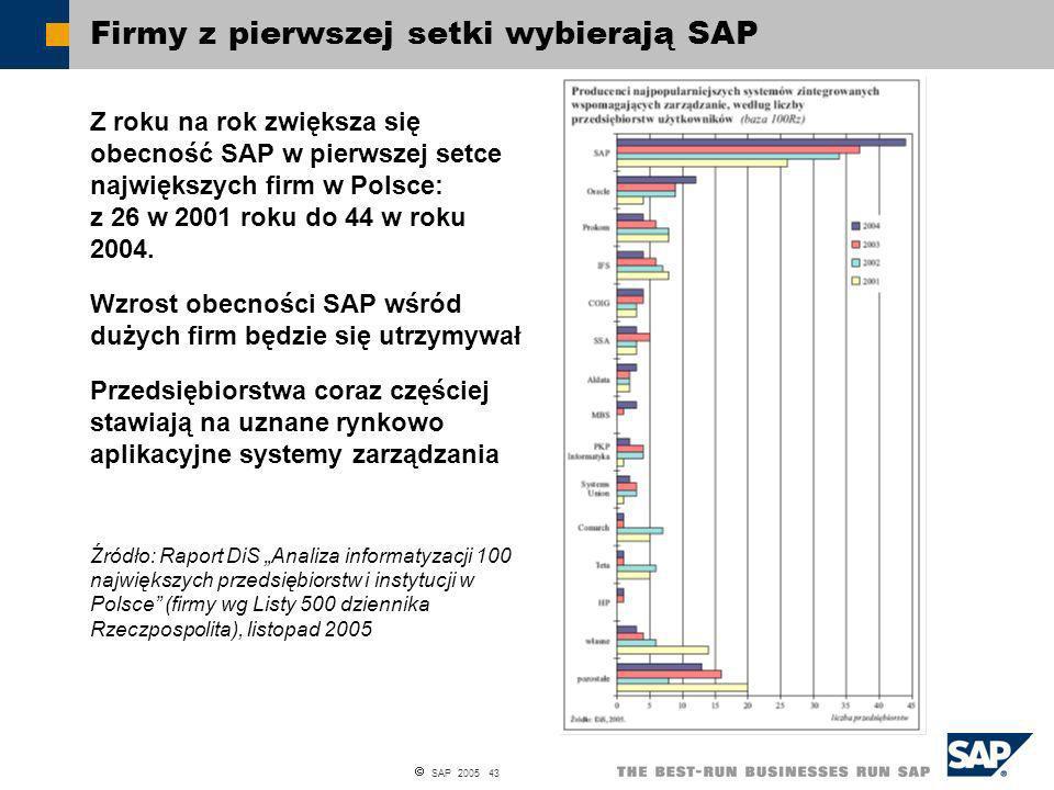 SAP 2005 43 Firmy z pierwszej setki wybierają SAP Z roku na rok zwiększa się obecność SAP w pierwszej setce największych firm w Polsce: z 26 w 2001 ro