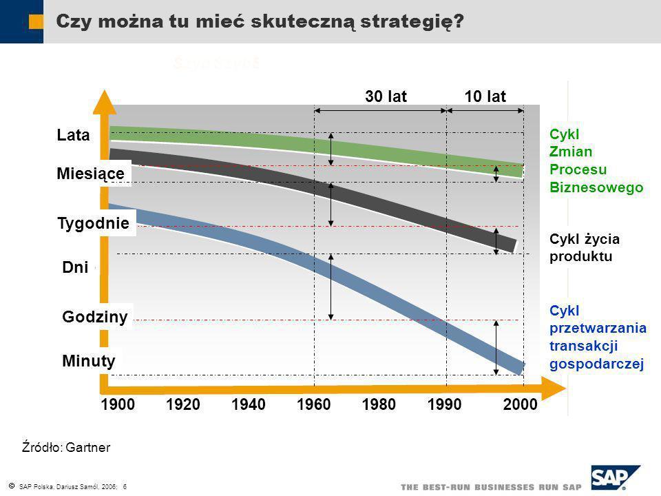 SAP Polska, Dariusz Samól, 2006; 6 Lata Miesiące Tygodnie Dni Godziny Minuty Cykl Zmian Procesu Biznesowego Cykl życia produktu Cykl przetwarzania tra