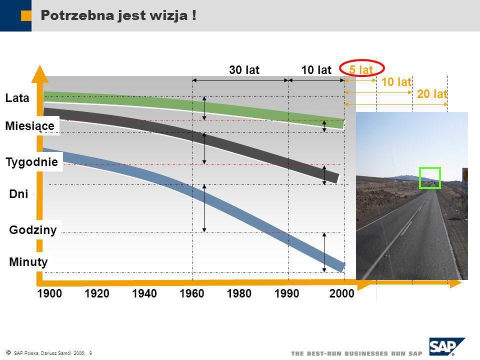 SAP Polska, Dariusz Samól, 2006; 9 Lata Miesiące Tygodnie Dni Godziny Minuty Cykl Zmian Procesu Biznesowego Cykl życia produktu Cykl przetwarzania tra