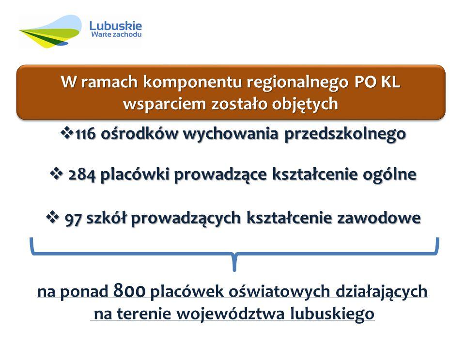 W ramach komponentu regionalnego PO KL wsparciem zostało objętych 116 ośrodków wychowania przedszkolnego 116 ośrodków wychowania przedszkolnego 284 placówki prowadzące kształcenie ogólne 284 placówki prowadzące kształcenie ogólne 97 szkół prowadzących kształcenie zawodowe 97 szkół prowadzących kształcenie zawodowe na ponad 800 placówek oświatowych działających na terenie województwa lubuskiego