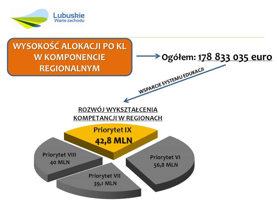 WYSOKOŚĆ ALOKACJI PO KL W KOMPONENCIE REGIONALNYM Ogółem: 178 833 035 euro ROZWÓJ WYKSZTAŁCENIA KOMPETANCJI W REGIONACH WSPARCIE SYSTEMU EDUKACJI