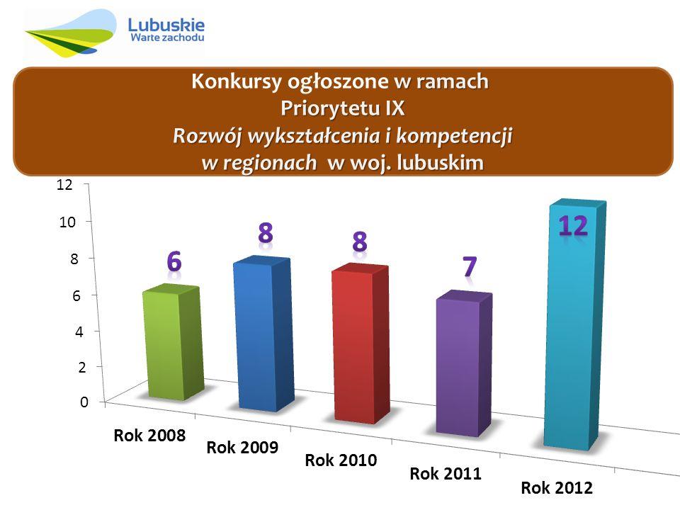 w ramach Priorytetu IX Rozwój wykształcenia i kompetencji w regionach w woj.