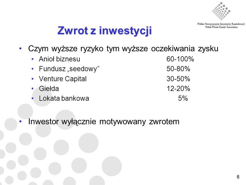 6 Zwrot z inwestycji Czym wyższe ryzyko tym wyższe oczekiwania zysku Anioł biznesu 60-100% Fundusz seedowy 50-80% Venture Capital 30-50% Giełda 12-20% Lokata bankowa 5% Inwestor wyłącznie motywowany zwrotem