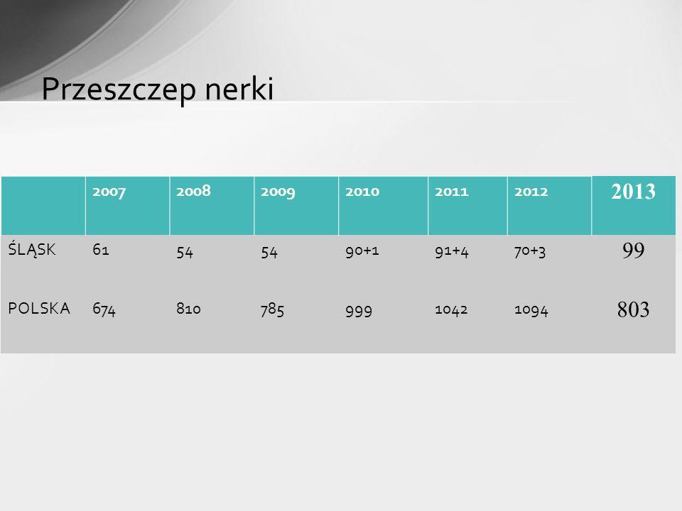 Przeszczep nerki 200720082009201020112012 2013 ŚLĄSK6154 90+191+470+3 99 POLSKA67481078599910421094 803