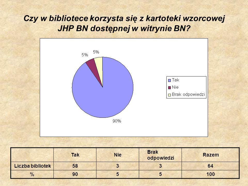 Czy w bibliotece korzysta się z kartoteki wzorcowej JHP BN dostępnej w witrynie BN? TakNie Brak odpowiedzi Razem Liczba bibliotek583364 %9055100