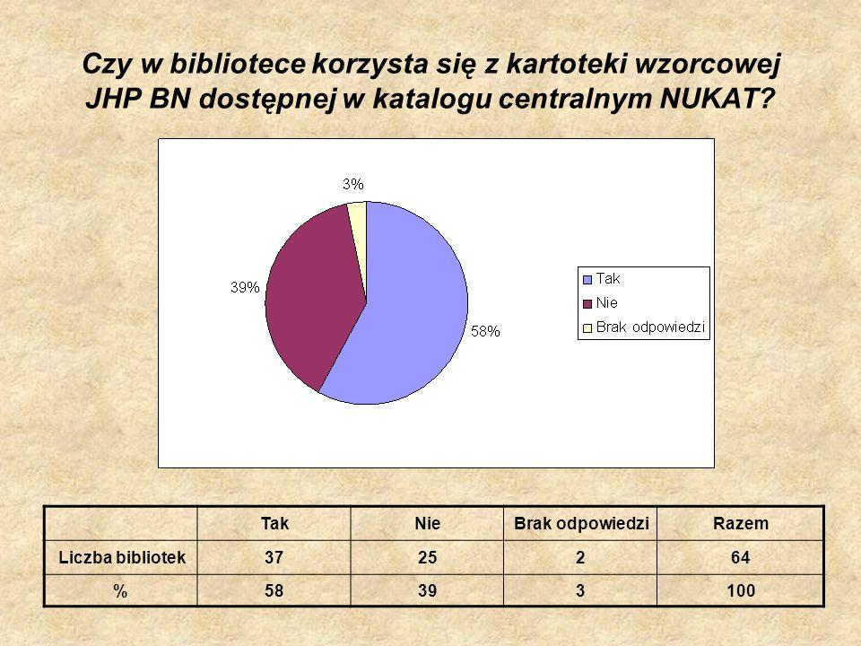 Czy w bibliotece korzysta się z kartoteki wzorcowej JHP BN dostępnej w katalogu centralnym NUKAT? TakNieBrak odpowiedziRazem Liczba bibliotek3725264 %