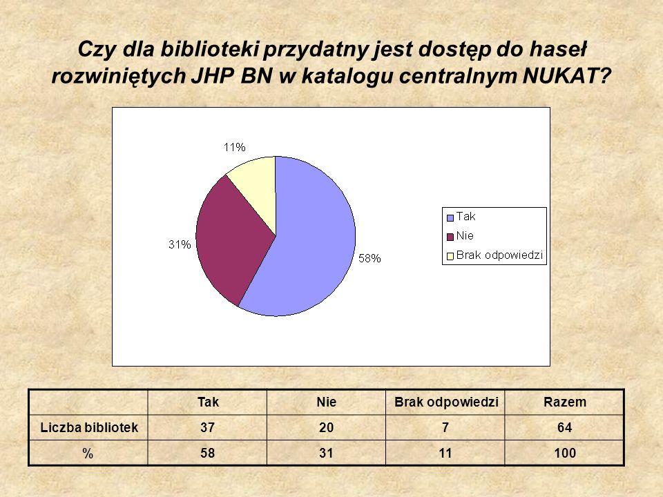 Czy dla biblioteki przydatny jest dostęp do haseł rozwiniętych JHP BN w katalogu centralnym NUKAT? TakNieBrak odpowiedziRazem Liczba bibliotek3720764