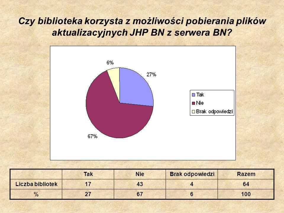 Czy biblioteka korzysta z możliwości pobierania plików aktualizacyjnych JHP BN z serwera BN? TakNieBrak odpowiedziRazem Liczba bibliotek1743464 %27676