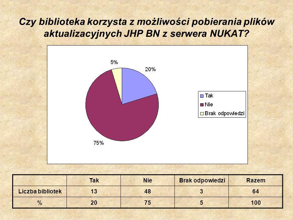 Czy biblioteka korzysta z możliwości pobierania plików aktualizacyjnych JHP BN z serwera NUKAT? TakNieBrak odpowiedziRazem Liczba bibliotek1348364 %20
