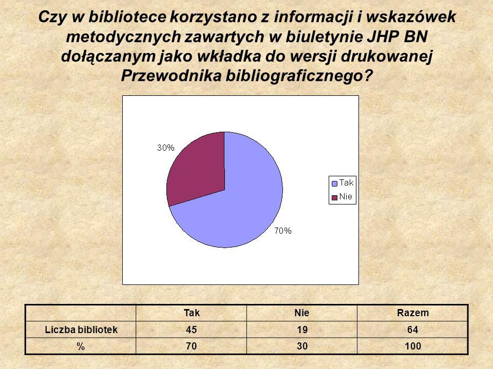 Czy w bibliotece korzystano z informacji i wskazówek metodycznych zawartych w biuletynie JHP BN dołączanym jako wkładka do wersji drukowanej Przewodni