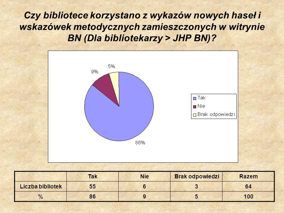Czy bibliotece korzystano z wykazów nowych haseł i wskazówek metodycznych zamieszczonych w witrynie BN (Dla bibliotekarzy > JHP BN)? TakNieBrak odpowi