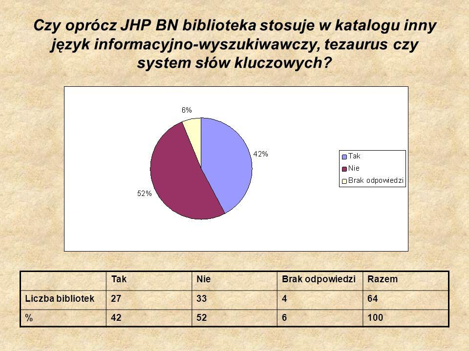 Czy oprócz JHP BN biblioteka stosuje w katalogu inny język informacyjno-wyszukiwawczy, tezaurus czy system słów kluczowych? TakNieBrak odpowiedziRazem