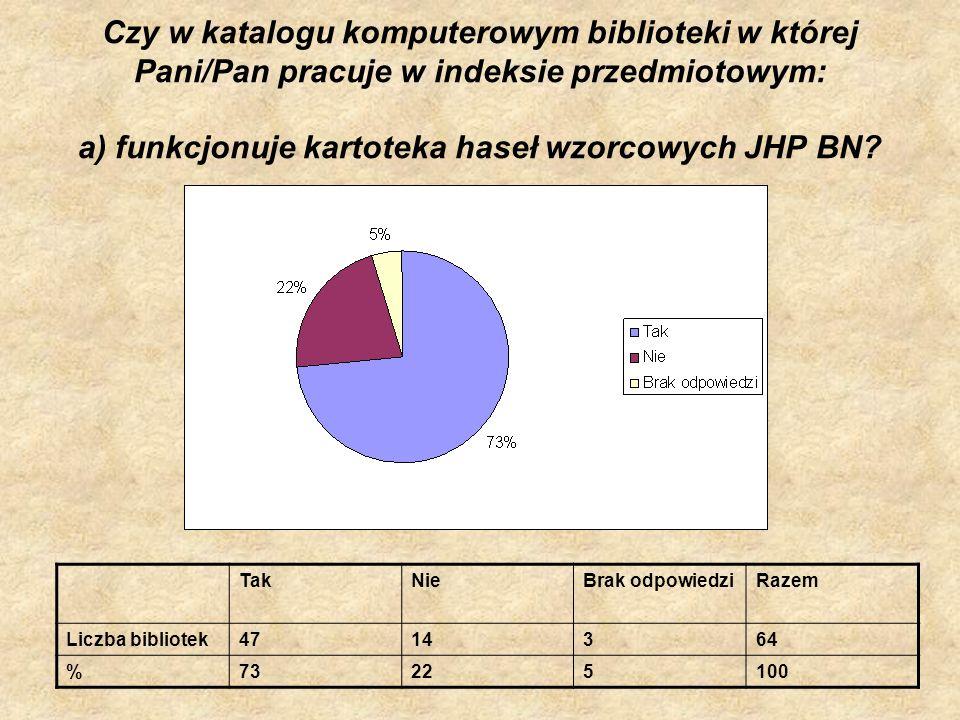 Czy w katalogu komputerowym biblioteki w której Pani/Pan pracuje w indeksie przedmiotowym: a) funkcjonuje kartoteka haseł wzorcowych JHP BN? TakNieBra