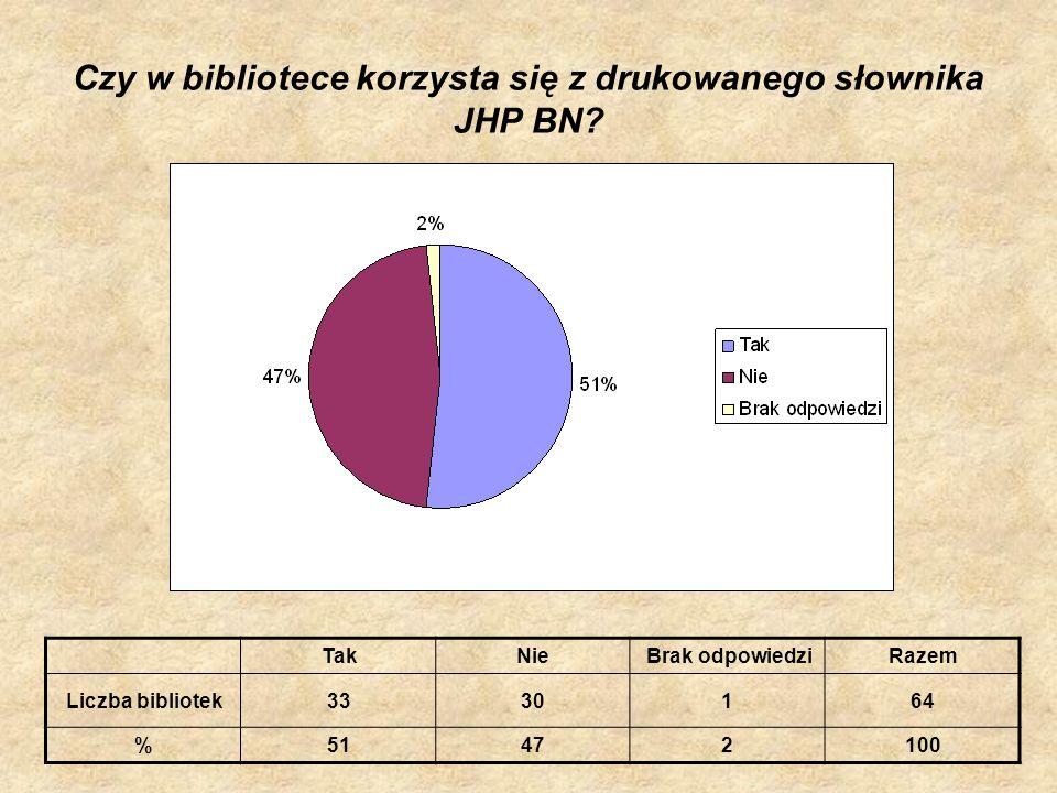 Czy w bibliotece korzysta się z drukowanego słownika JHP BN? TakNieBrak odpowiedziRazem Liczba bibliotek3330164 %51472100