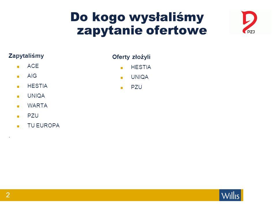 Do kogo wysłaliśmy zapytanie ofertowe Zapytaliśmy ACE AIG HESTIA UNIQA WARTA PZU TU EUROPA. Oferty złożyli HESTIA UNIQA PZU 2