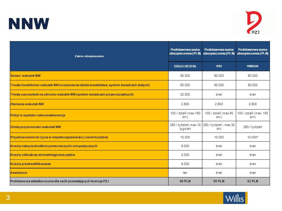 NNW 3 Zakres ubezpieczenia Podstawowa suma ubezpieczenia (PLN) ERGO HESTIA PZUUNIQUA Śmierć wskutek NW50.000 Trwałe inwalidztwo wskutek NW (rozszerzon