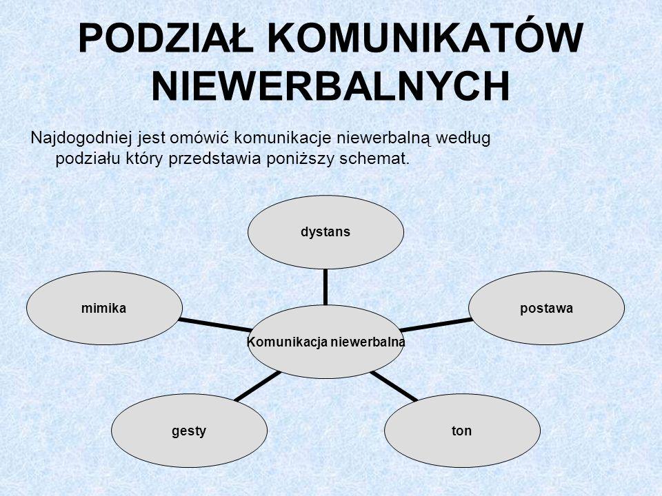 PODZIAŁ KOMUNIKATÓW NIEWERBALNYCH Najdogodniej jest omówić komunikacje niewerbalną według podziału który przedstawia poniższy schemat.