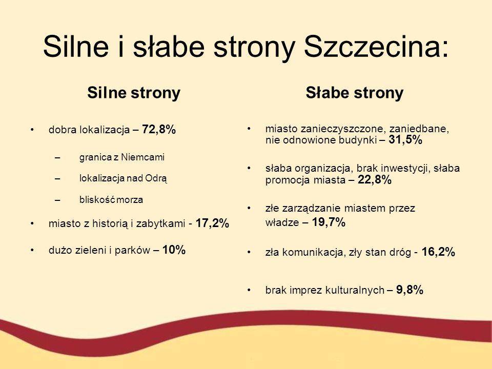 Silne i słabe strony Szczecina: Silne strony dobra lokalizacja – 72,8% –granica z Niemcami –lokalizacja nad Odrą –bliskość morza miasto z historią i z