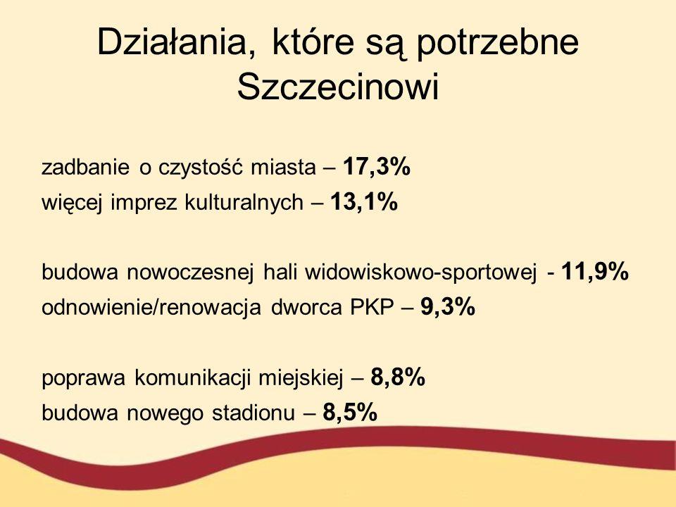 Działania, które są potrzebne Szczecinowi zadbanie o czystość miasta – 17,3% więcej imprez kulturalnych – 13,1% budowa nowoczesnej hali widowiskowo-sp