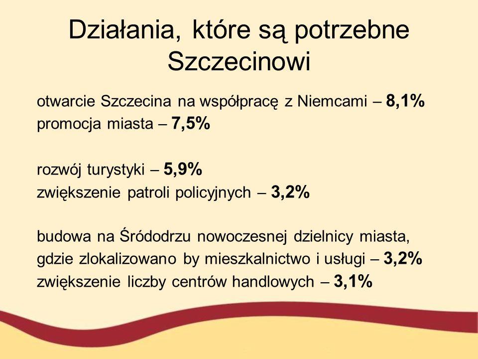 Działania, które są potrzebne Szczecinowi otwarcie Szczecina na współpracę z Niemcami – 8,1% promocja miasta – 7,5% rozwój turystyki – 5,9% zwiększeni