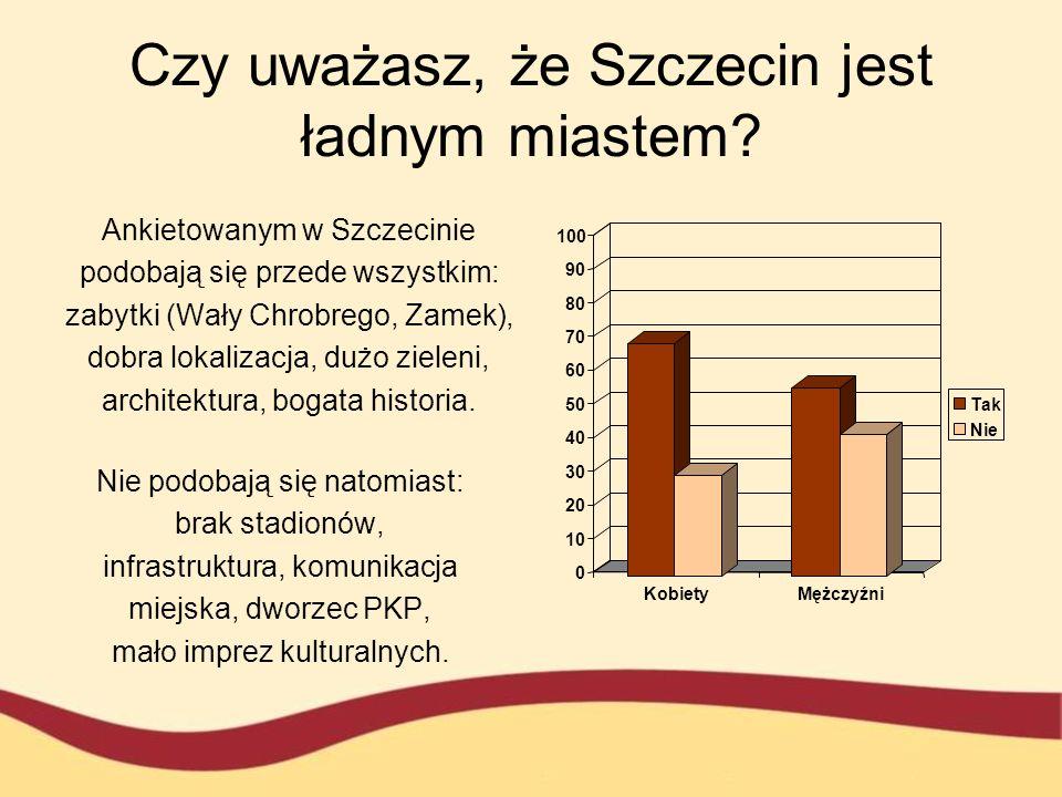 Czy uważasz, że Szczecin jest ładnym miastem? Ankietowanym w Szczecinie podobają się przede wszystkim: zabytki (Wały Chrobrego, Zamek), dobra lokaliza