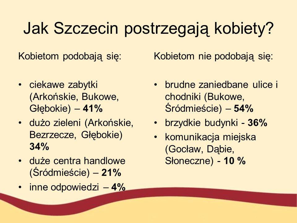 Jak Szczecin postrzegają kobiety? Kobietom podobają się: ciekawe zabytki (Arkońskie, Bukowe, Głębokie) – 41% dużo zieleni (Arkońskie, Bezrzecze, Głębo
