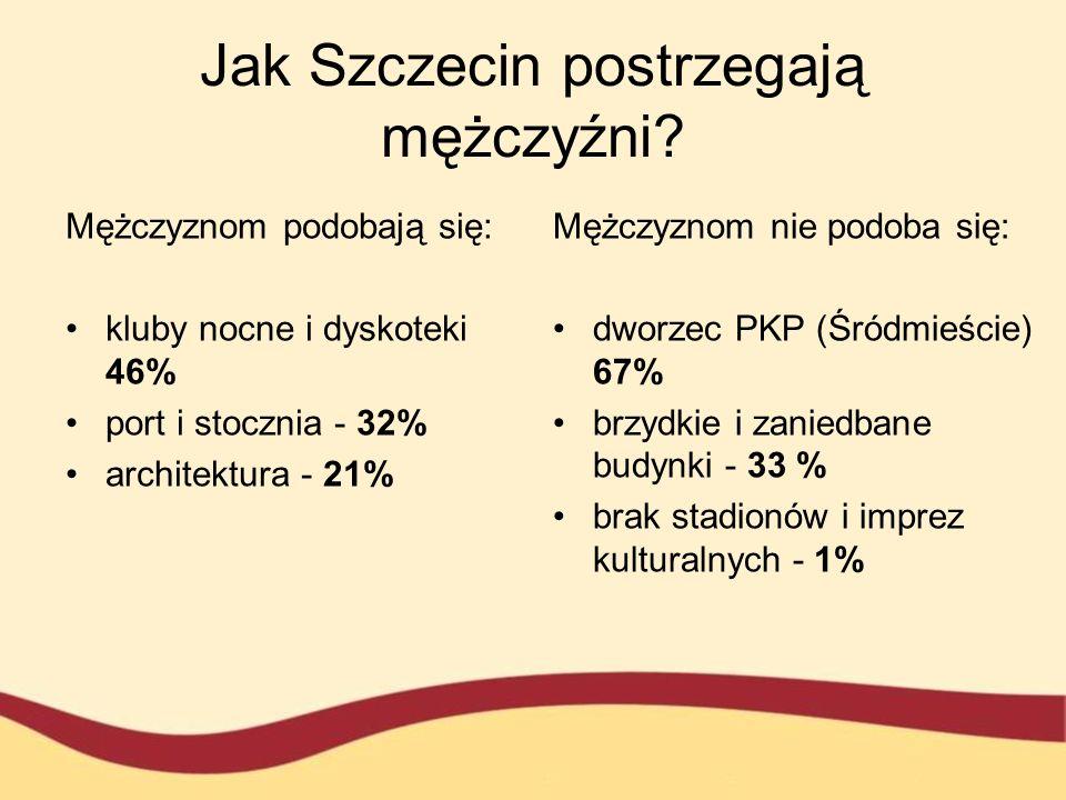 Jak Szczecin postrzegają mężczyźni? Mężczyznom podobają się: kluby nocne i dyskoteki 46% port i stocznia - 32% architektura - 21% Mężczyznom nie podob