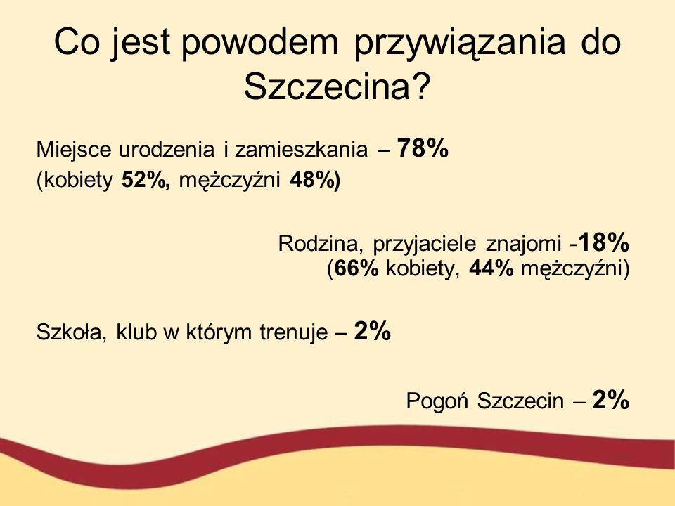 Co jest powodem przywiązania do Szczecina? Miejsce urodzenia i zamieszkania – 78% (kobiety 52%, mężczyźni 48%) Rodzina, przyjaciele znajomi - 18% (66%
