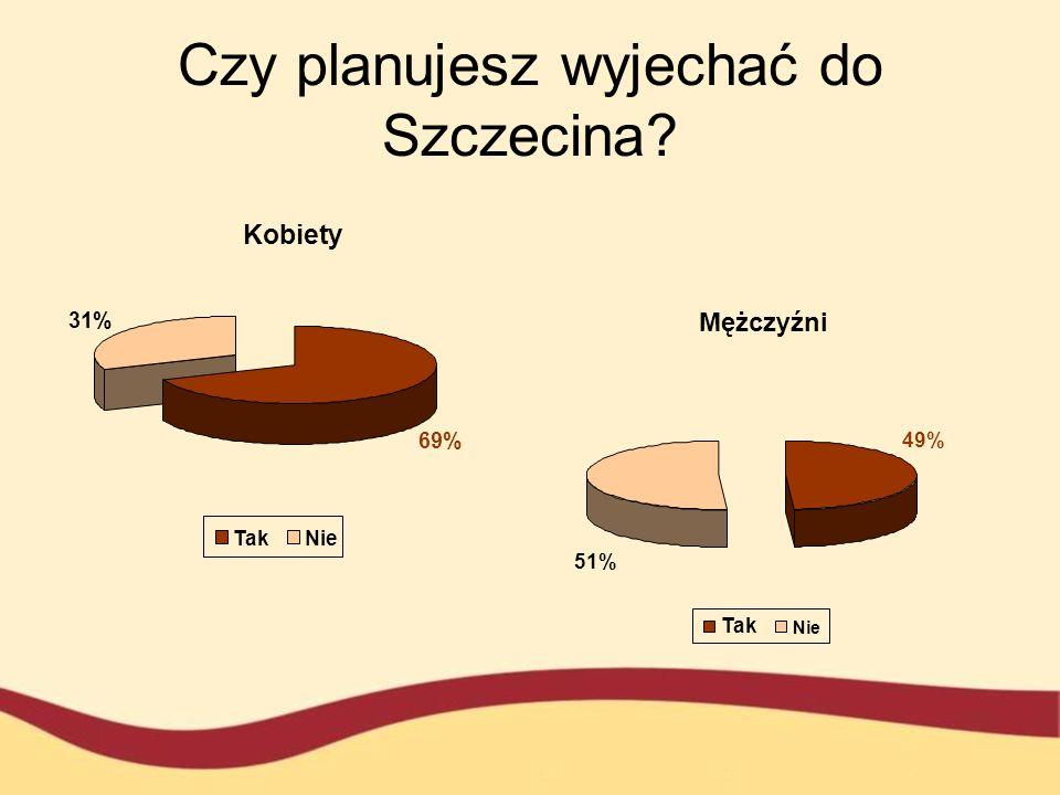 31% Czy planujesz wyjechać do Szczecina? 69% Kobiety TakNie 49% 51% Mężczyźni Tak Nie