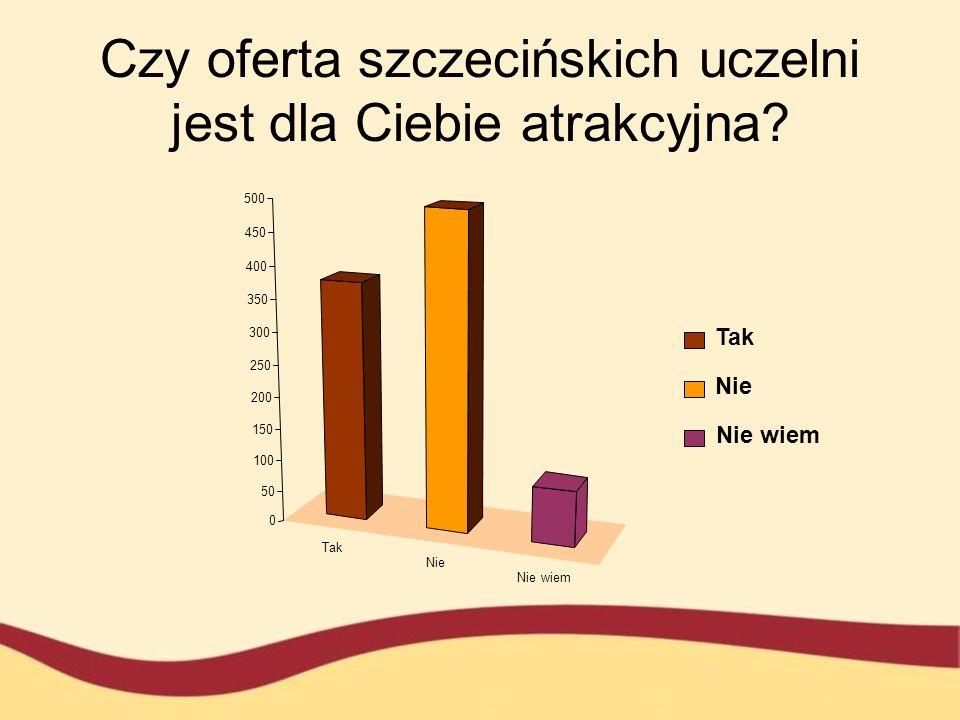 Czy oferta szczecińskich uczelni jest dla Ciebie atrakcyjna? 0 50 100 150 200 250 300 350 400 450 500 Tak Nie Nie wiem