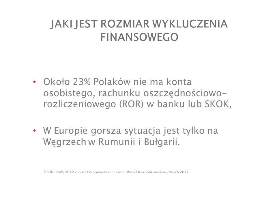 JAKI JEST ROZMIAR WYKLUCZENIA FINANSOWEGO Około 23% Polaków nie ma konta osobistego, rachunku oszczędnościowo- rozliczeniowego (ROR) w banku lub SKOK,