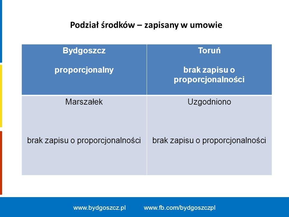 www.bydgoszcz.pl www.fb.com/bydgoszczpl Bydgoszcz Konsensus podwójna większość 50% gmin i ludności Toruń Podwójna większość 2/3 Marszałek Uzgodniono konsensus, 75% gmin, 2x ZA BiT Podejmowanie decyzji